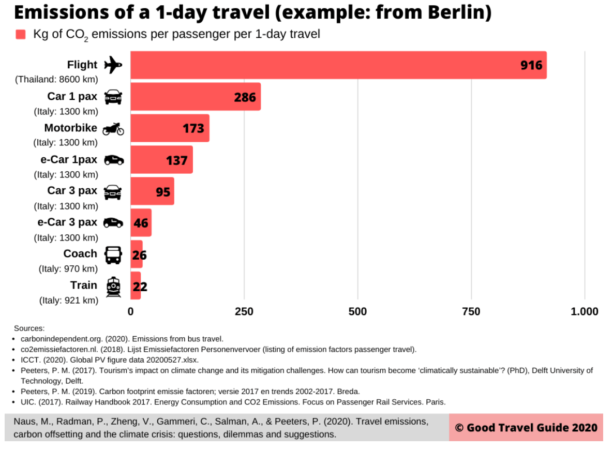 Chart Showing Emissions of a 1-Day Travel in Berlin