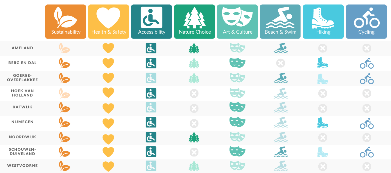 A table comparing destinations in the Netherlands based on their sustainability offers