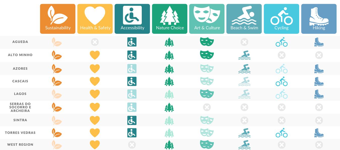Een tabel waarin bestemmingen in Portugal worden vergeleken op basis van hun duurzaamheidsaanbod